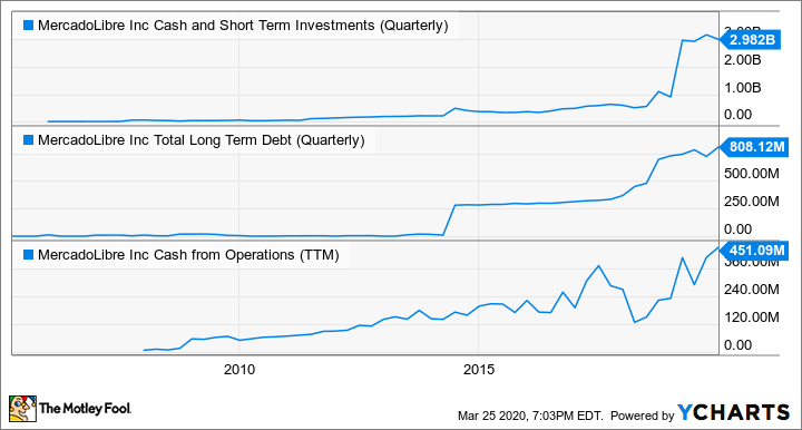 MELI Cash and Short Term Investments (Quarterly) Chart