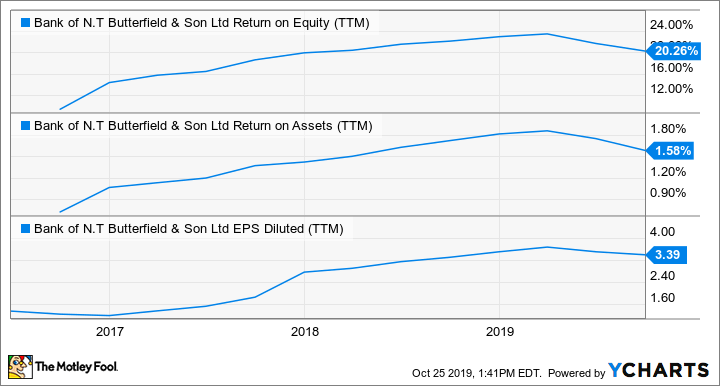 NTB Return on Equity (TTM) Chart