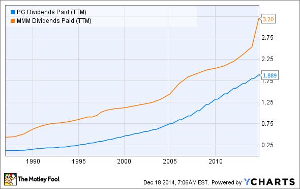 PG Dividends Paid (TTM) Chart