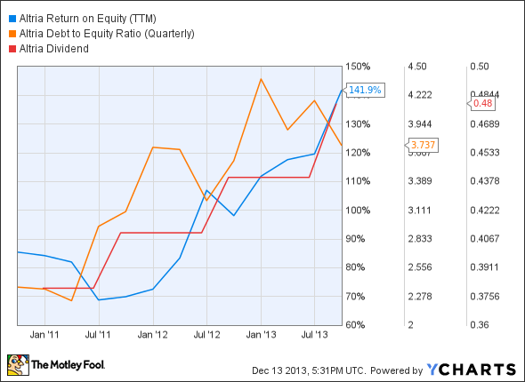 MO Return on Equity (TTM) Chart