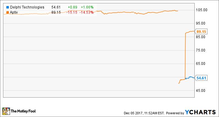 DLPH Price Chart