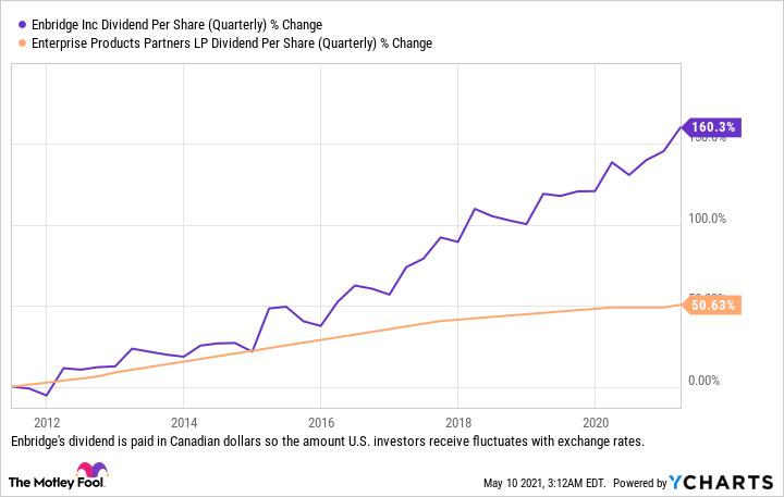 ENB Dividend Per Share (Quarterly) Chart