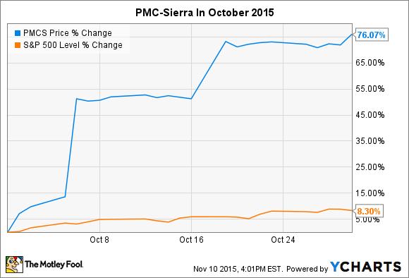 PMCS Chart