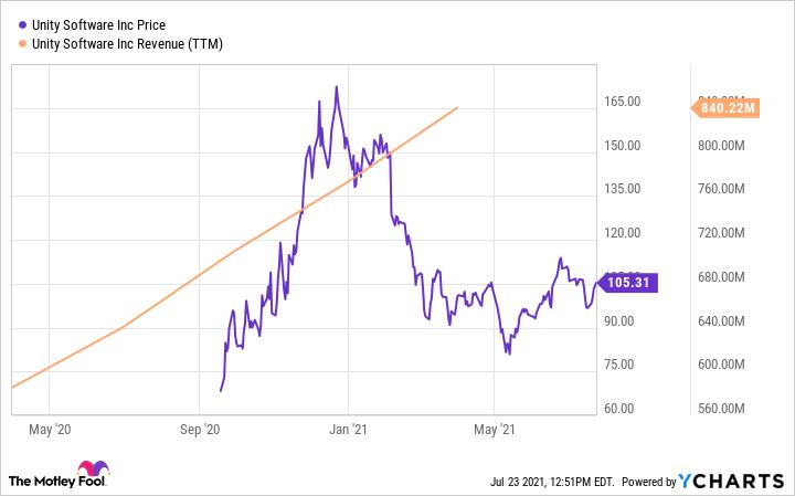 U Chart