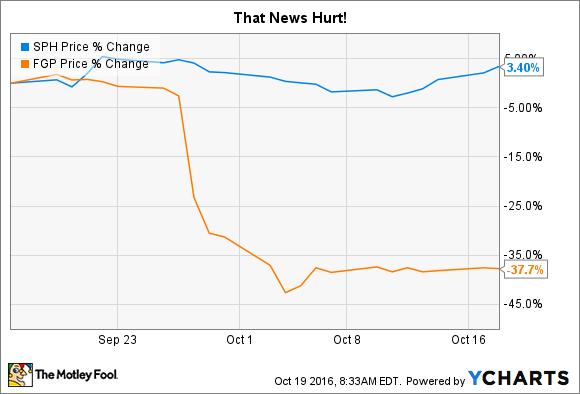 SPH Chart