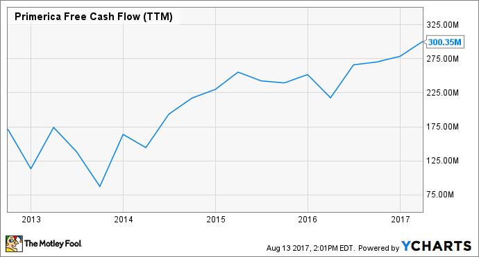 PRI Free Cash Flow (TTM) Chart