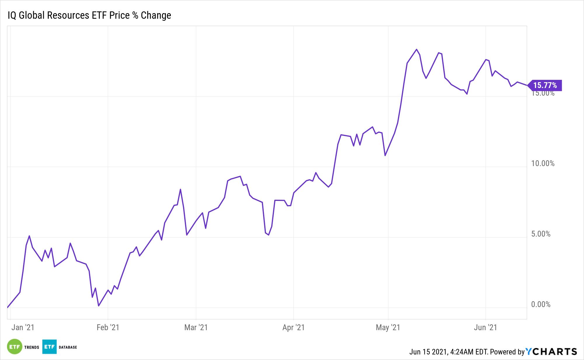 GRES Chart