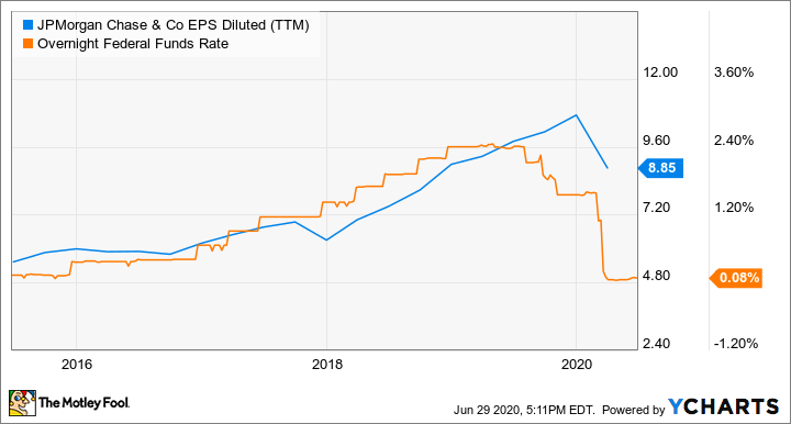 JPM EPS Diluted (TTM) Chart