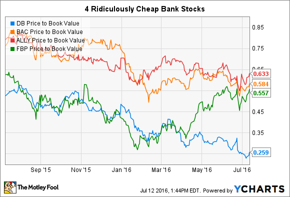DB Price to Book Value Chart