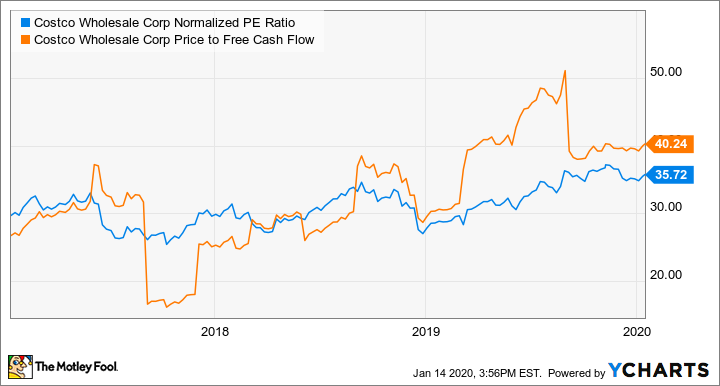 COST Normalized PE Ratio Chart