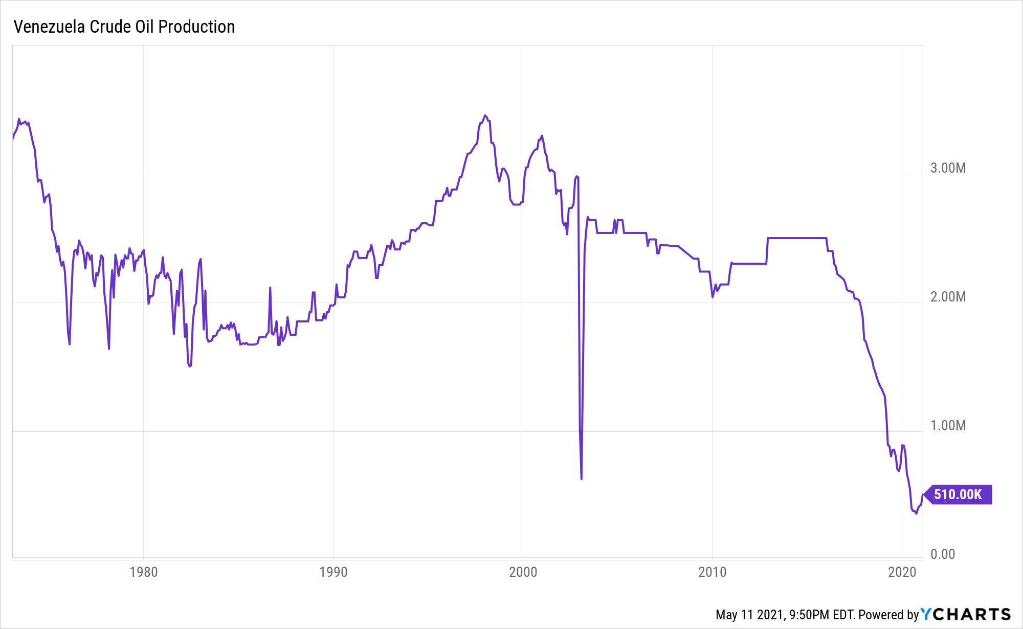 Venezuela Crude Oil Production Chart