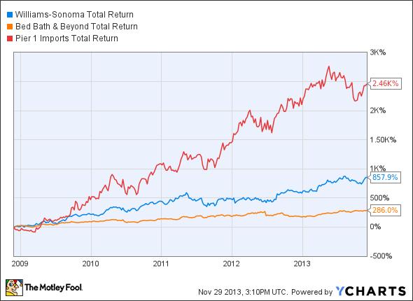 WSM Total Return Price Chart