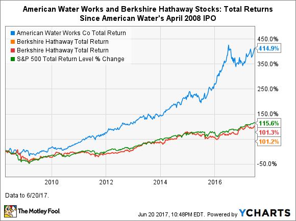 why american water works wouldn t be a warren buffett stock but rh fool com warren buffett stocks 2018 warren buffett stocks today