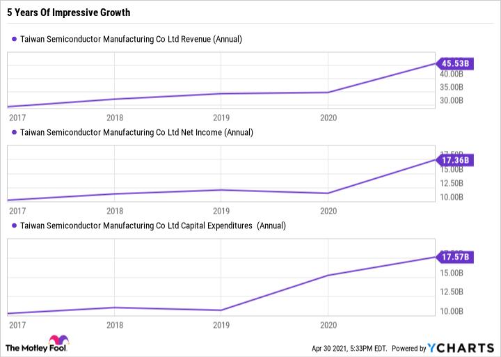 Graphique des revenus TSM (annuel)