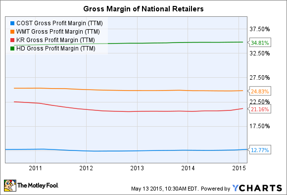 COST Gross Profit Margin (TTM) Chart