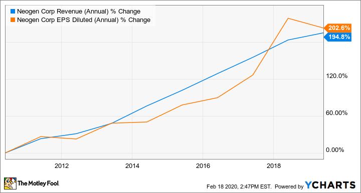 NEOG Revenue (Annual) Chart