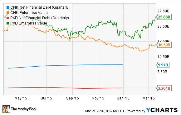 Ignore Chesapeake Energy Corporation: Here are 3 Better Stocks ...