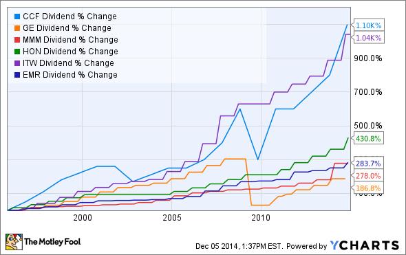 CCF Dividend Chart