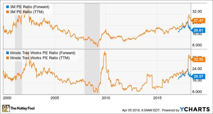 MMM PE Ratio (Forward) Chart