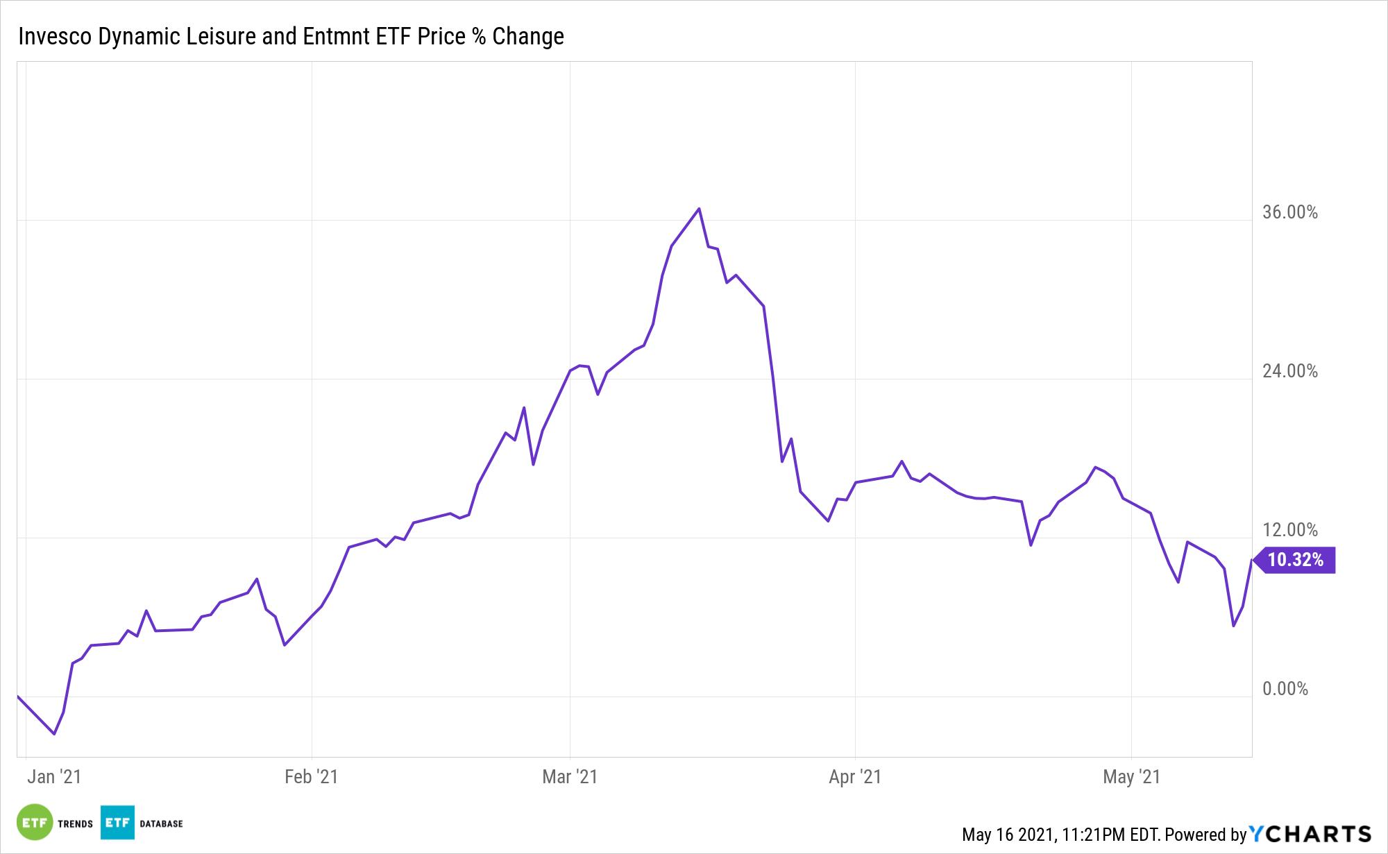 PEJ Chart