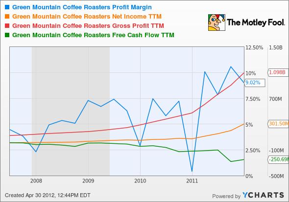GMCR Profit Margin Chart