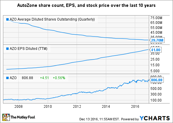 AZO Average Diluted Shares Outstanding (Quarterly) Chart