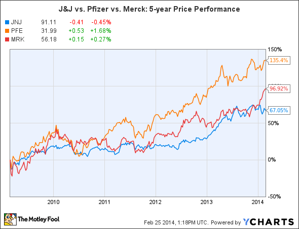 Which Company Has the Best Dividend -- Johnson & Johnson ...