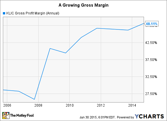 KLIC Gross Profit Margin (Annual) Chart