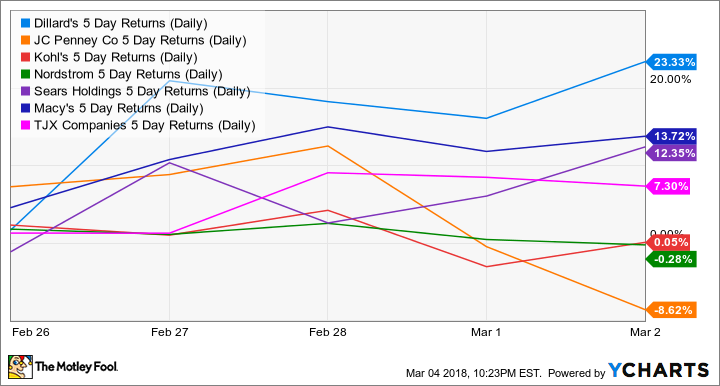 DDS 5 Day Returns (Daily) Chart