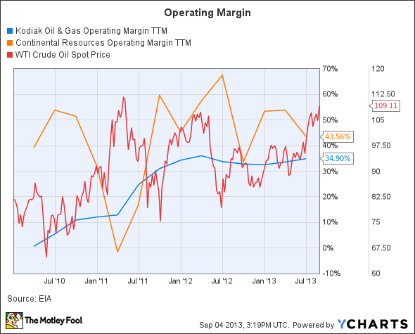 KOG Operating Margin TTM Chart