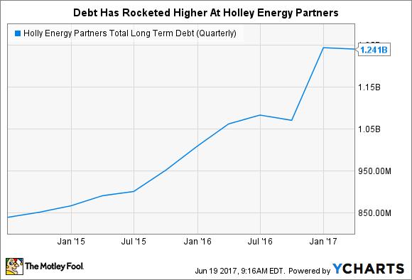 HEP Total Long Term Debt (Quarterly) Chart