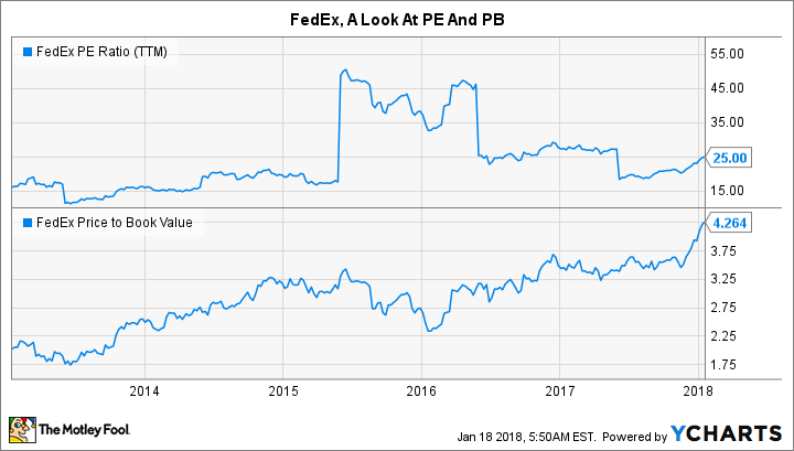 FDX PE Ratio (TTM) Chart