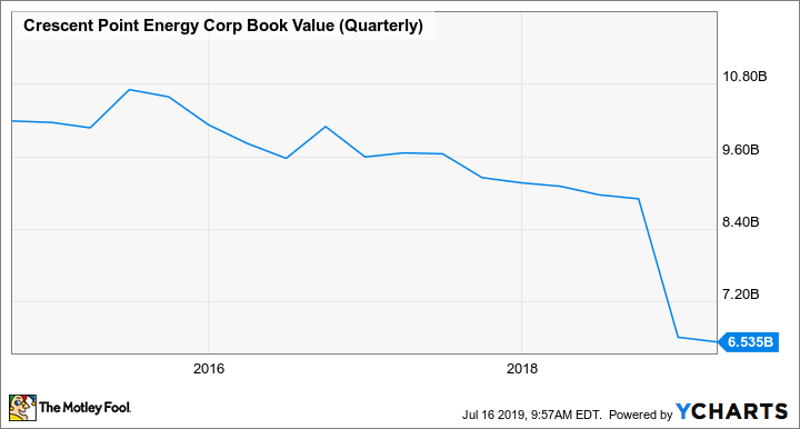 CPG Book Value (Quarterly) Chart