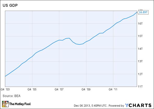 US GDP Chart