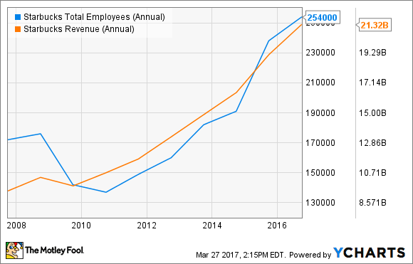 SBUX Total Employees (Annual) Chart