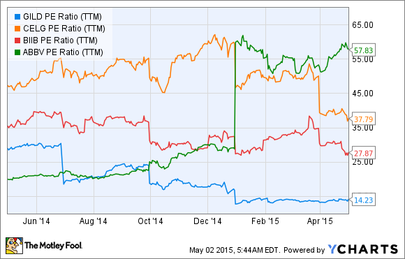 GILD PE Ratio (TTM) Chart