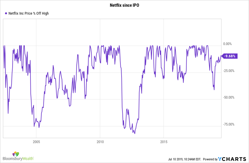 NFLX Chart