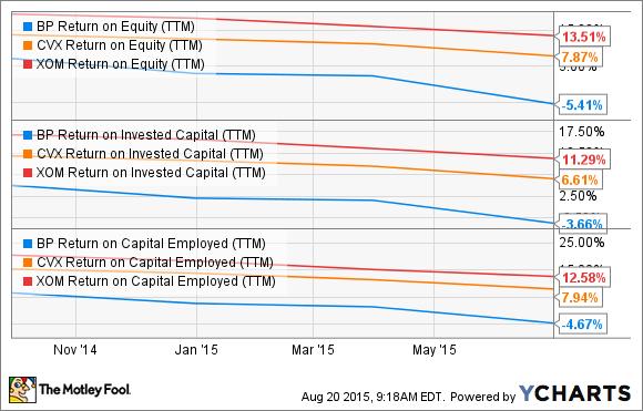BP Return on Equity (TTM) Chart