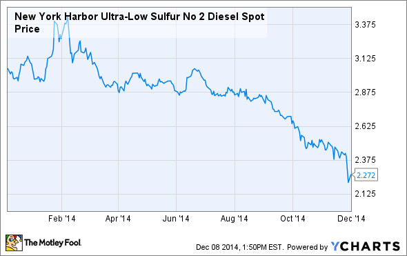 New York Harbor Ultra-Low Sulfur No 2 Diesel Spot Price Chart