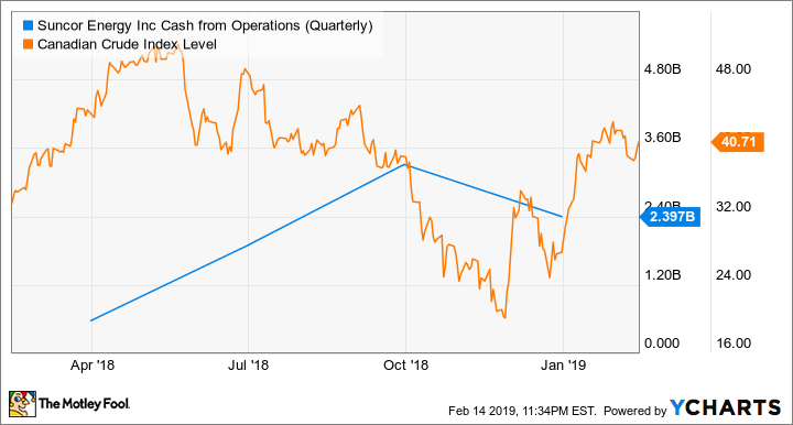 SU Cash from Operations (Quarterly) Chart