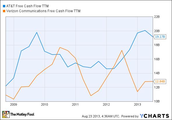 T Free Cash Flow TTM Chart