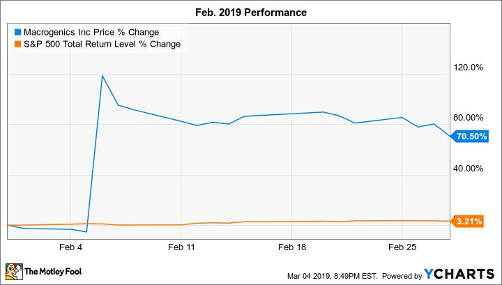 MGNX Chart
