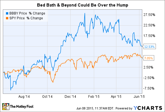 Private Equity Firm Bed Bath And Beyond