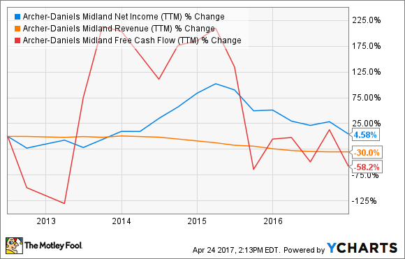 ADM Net Income (TTM) Chart