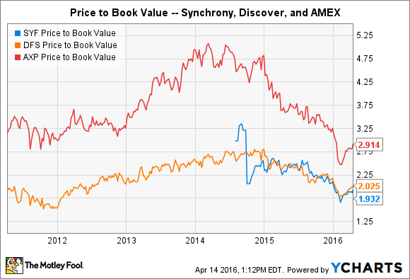 SYF Price to Book Value Chart