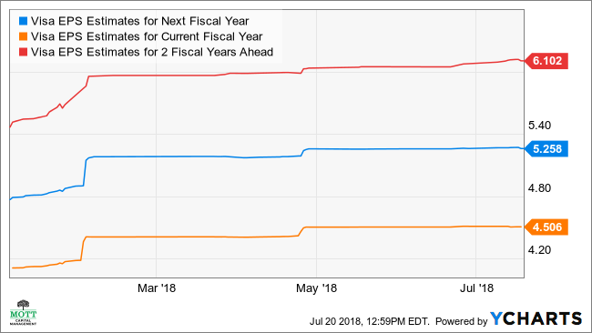 V EPS Estimates for Next Fiscal Year Chart