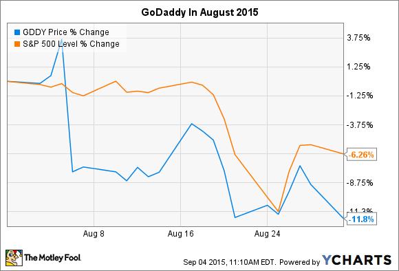 GDDY Chart