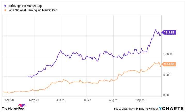 Grafik Kapitalisasi Pasar DKNG