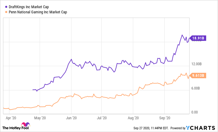 DKNG Market Cap Chart