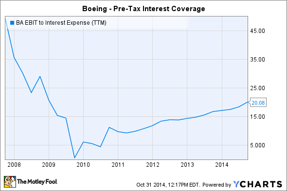 BA EBIT to Interest Expense (TTM) Chart
